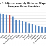 Minimalna pensja w Irlandii 2014